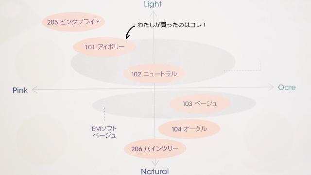 MiMCミネラルクリーミーファンデーション 色選び 色チャート