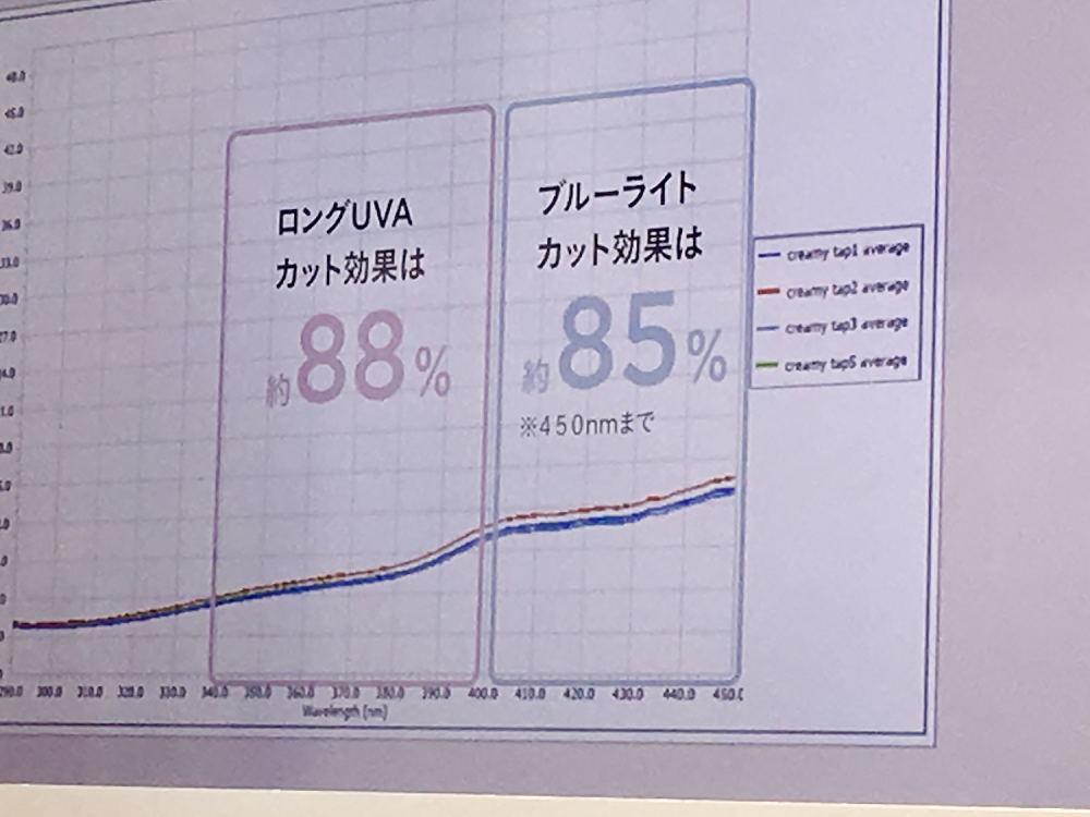 紫外線 SPF PA 数字の意味